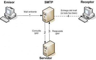 Registros SPF. Prevención de SPAM
